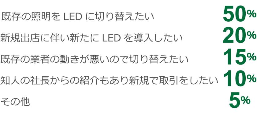 既存の照明をLEDに切り替えたい 50% 新規出店に伴い新たにLEDを導入したい 20% 既存の業者の動きが悪いので切り替えたい 15% 知人の社長からの紹介もあり新規で取引をしたい 10% その他 5%