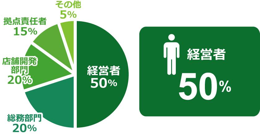 経営者 50%